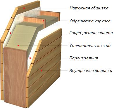 ИЗОРОК ИЗОЛАЙТ - Утеплитель ISOROC - Утепление стен - Лёгкий утеплитель для стен